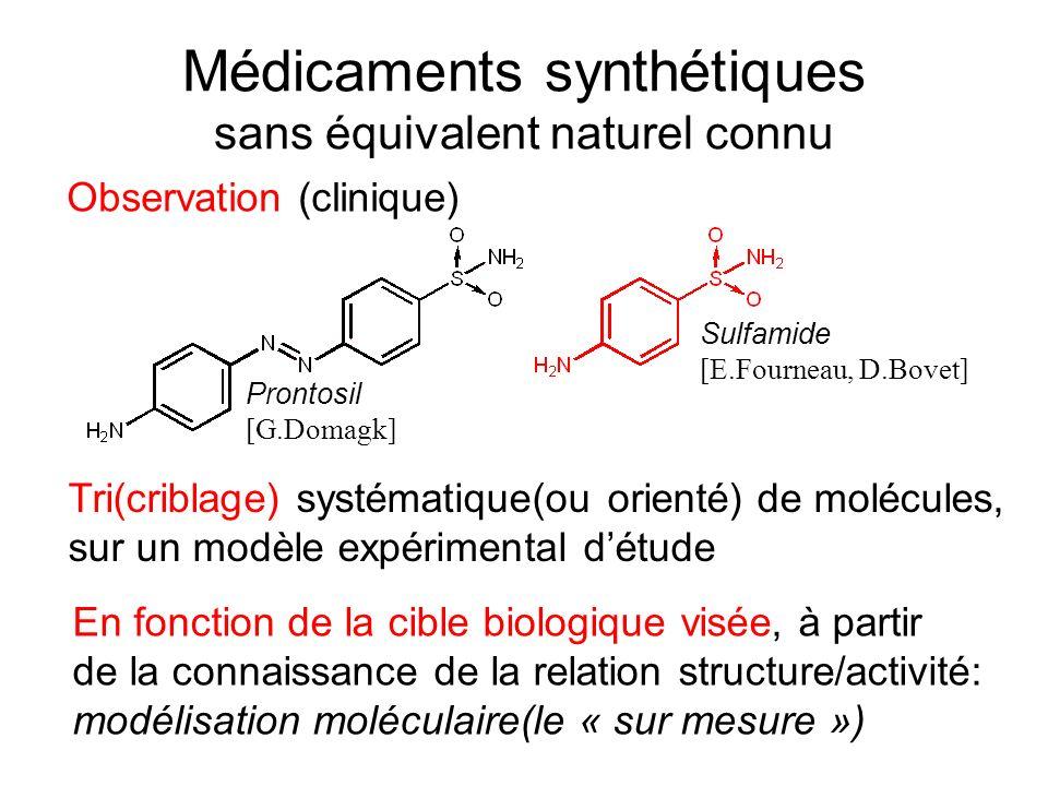 Médicaments synthétiques sans équivalent naturel connu Observation (clinique) Prontosil [G.Domagk] Sulfamide [E.Fourneau, D.Bovet] Tri(criblage) systé