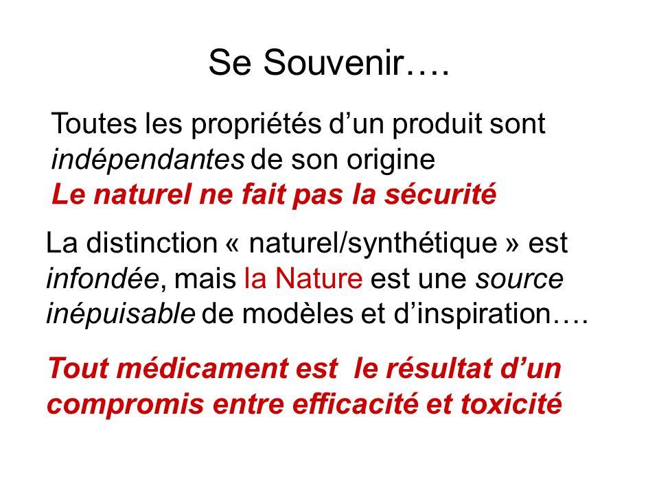 Se Souvenir…. Toutes les propriétés dun produit sont indépendantes de son origine Le naturel ne fait pas la sécurité La distinction « naturel/synthéti