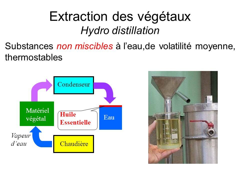 Extraction des végétaux Hydro distillation Condenseur Matériel végétal Chaudière Vapeur deau Eau Huile Essentielle Substances non miscibles à leau,de