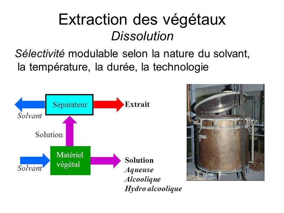 Extraction des végétaux Dissolution Matériel végétal Séparateur Solvant Solution Extrait Solution Aqueuse Alcoolique Hydro alcoolique Sélectivité modu