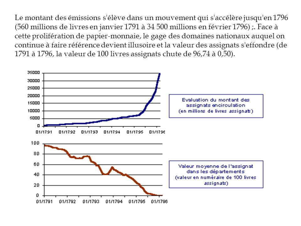 Le montant des émissions s'élève dans un mouvement qui s'accélère jusqu'en 1796 (560 millions de livres en janvier 1791 à 34 500 millions en février 1