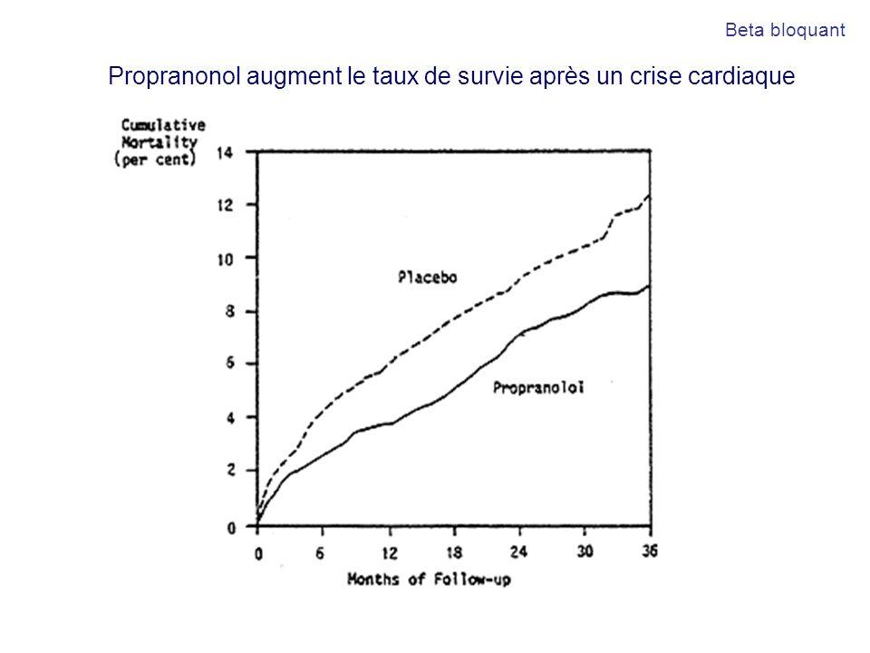 Propranonol augment le taux de survie après un crise cardiaque Beta bloquant