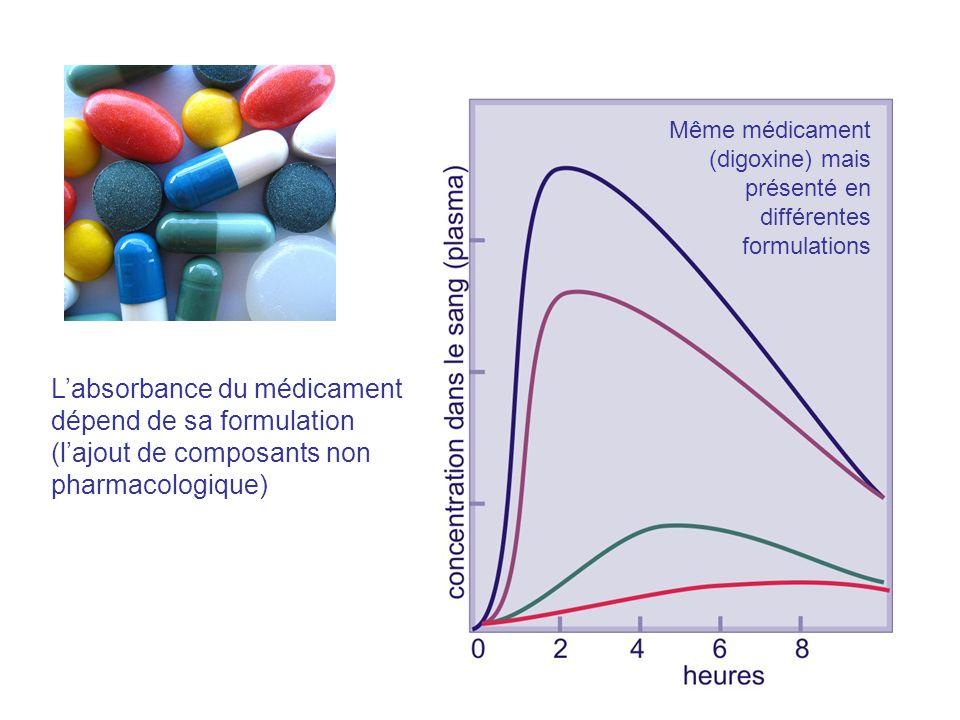 Figure 7;8 Labsorbance du médicament dépend de sa formulation (lajout de composants non pharmacologique) Même médicament (digoxine) mais présenté en d