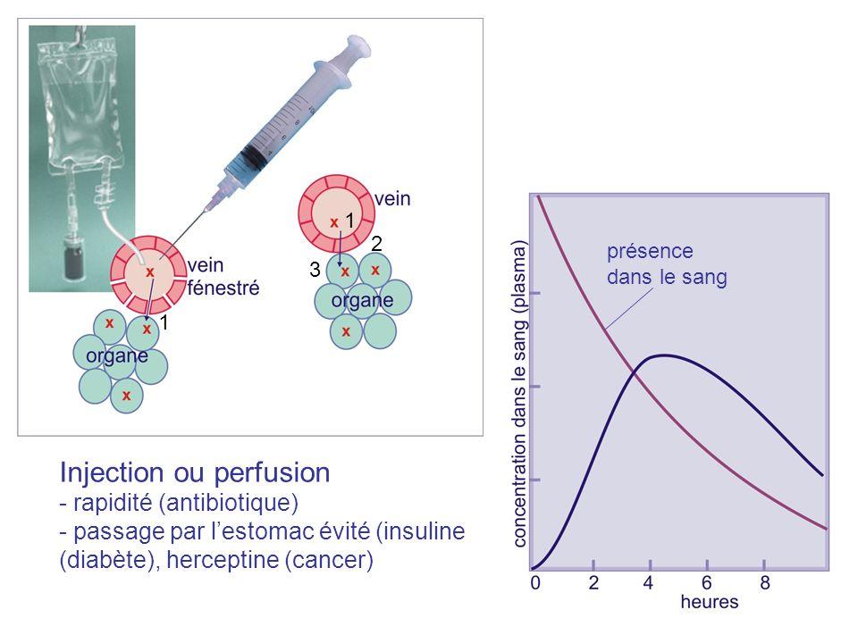 Uptake curve 1 2 3 1 présence dans le sang Injection ou perfusion - rapidité (antibiotique) - passage par lestomac évité (insuline (diabète), hercepti