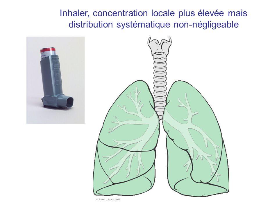 Inhaler, concentration locale plus élevée mais distribution systématique non-négligeable