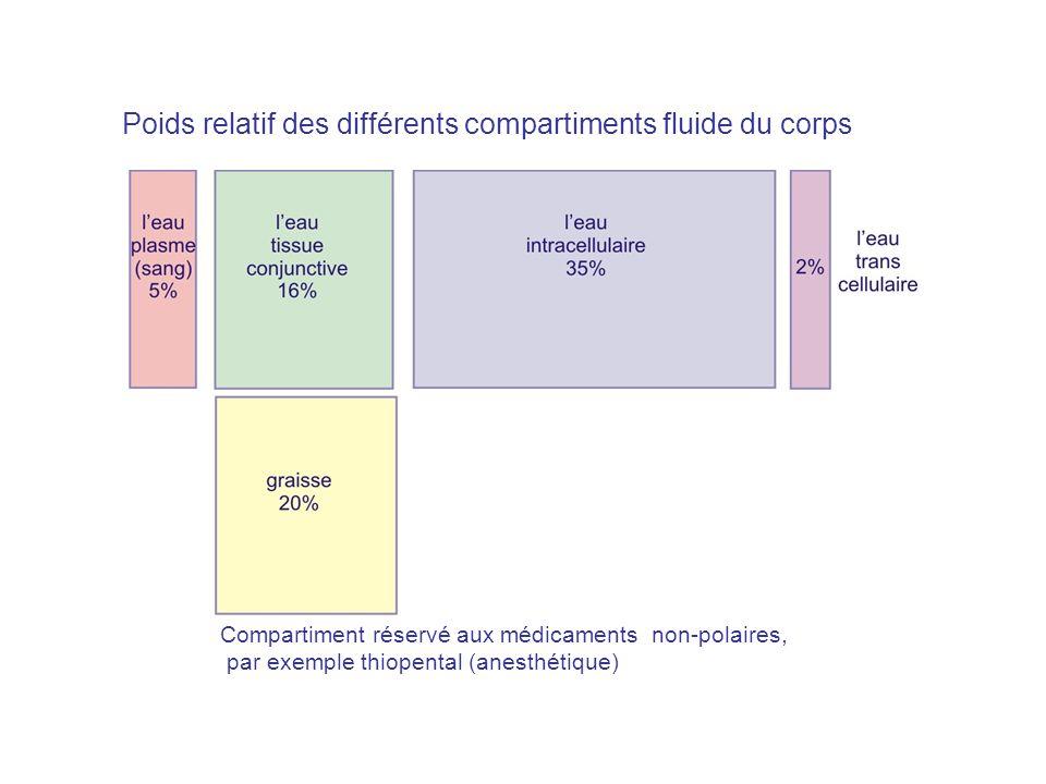 20% 80% (filtration) (transport actif) vessie Extraction du médicament par le rein (filtration et transport actif)