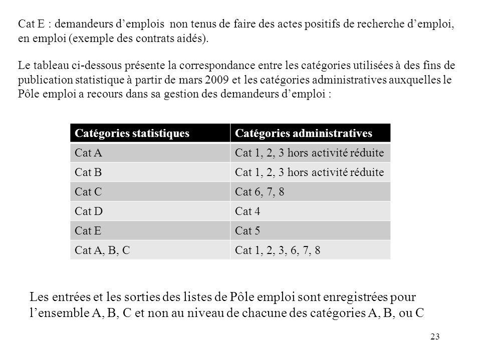 Cat E : demandeurs demplois non tenus de faire des actes positifs de recherche demploi, en emploi (exemple des contrats aidés).