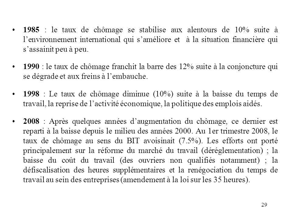 1985 : le taux de chômage se stabilise aux alentours de 10% suite à lenvironnement international qui saméliore et à la situation financière qui sassainit peu à peu.