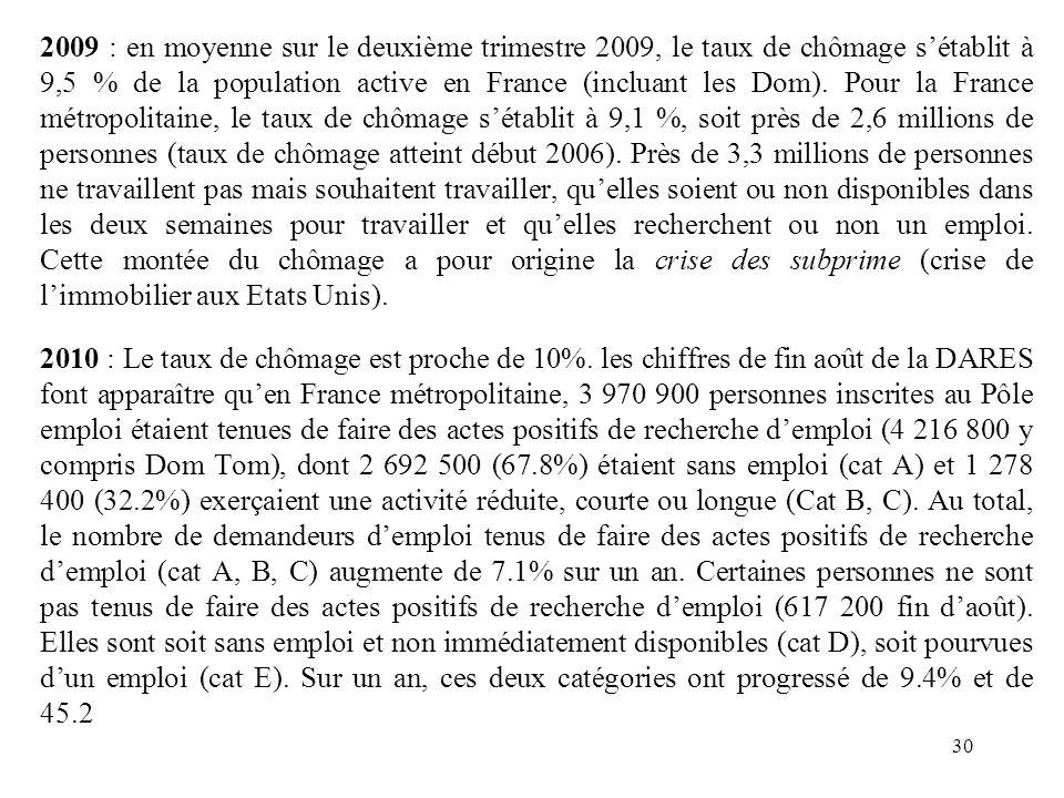 2009 : en moyenne sur le deuxième trimestre 2009, le taux de chômage sétablit à 9,5 % de la population active en France (incluant les Dom).