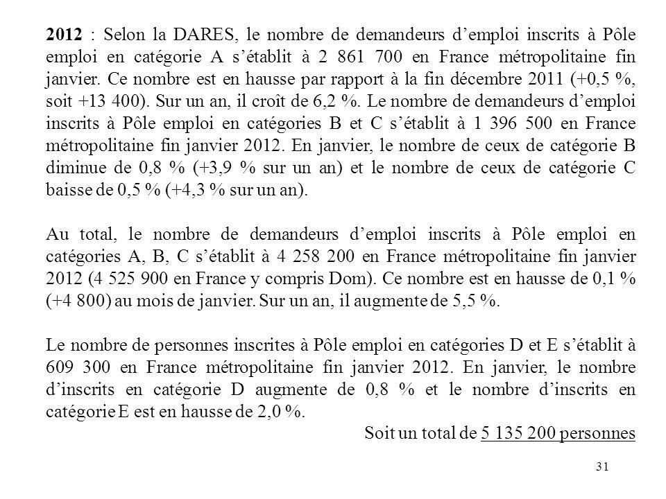 31 2012 : Selon la DARES, le nombre de demandeurs demploi inscrits à Pôle emploi en catégorie A sétablit à 2 861 700 en France métropolitaine fin janvier.