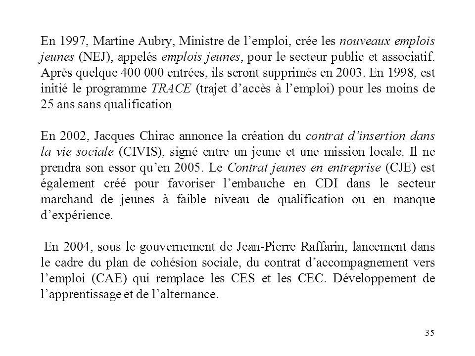 En 1997, Martine Aubry, Ministre de lemploi, crée les nouveaux emplois jeunes (NEJ), appelés emplois jeunes, pour le secteur public et associatif.
