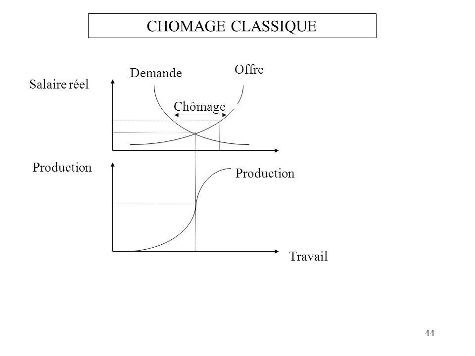 Offre Demande Salaire réel Travail Production Chômage CHOMAGE CLASSIQUE 44