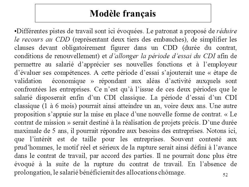 Modèle français Différentes pistes de travail sont ici évoquées.