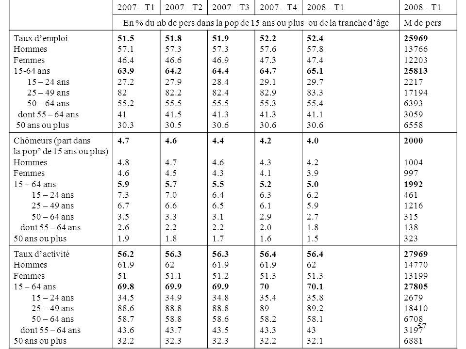 2007 – T12007 – T22007 – T32007 – T42008 – T1 En % du nb de pers dans la pop de 15 ans ou plus ou de la tranche dâgeM de pers Taux demploi Hommes Femmes 15-64 ans 15 – 24 ans 25 – 49 ans 50 – 64 ans dont 55 – 64 ans 50 ans ou plus 51.5 57.1 46.4 63.9 27.2 82 55.2 41 30.3 51.8 57.3 46.6 64.2 27.9 82.2 55.5 41.5 30.5 51.9 57.3 46.9 64.4 28.4 82.4 55.5 41.3 30.6 52.2 57.6 47.3 64.7 29.1 82.9 55.3 41.3 30.6 52.4 57.8 47.4 65.1 29.7 83.3 55.4 41.1 30.6 25969 13766 12203 25813 2217 17194 6393 3059 6558 Chômeurs (part dans la pop° de 15 ans ou plus) Hommes Femmes 15 – 64 ans 15 – 24 ans 25 – 49 ans 50 – 64 ans dont 55 – 64 ans 50 ans ou plus 4.7 4.8 4.6 5.9 7.3 6.7 3.5 2.6 1.9 4.6 4.7 4.5 5.7 7.0 6.6 3.3 2.2 1.8 4.4 4.6 4.3 5.5 6.4 6.5 3.1 2.2 1.7 4.2 4.3 4.1 5.2 6.3 6.1 2.9 2.0 1.6 4.0 4.2 3.9 5.0 6.2 5.9 2.7 1.8 1.5 2000 1004 997 1992 461 1216 315 138 323 Taux dactivité Hommes Femmes 15 – 64 ans 15 – 24 ans 25 – 49 ans 50 – 64 ans dont 55 – 64 ans 50 ans ou plus 56.2 61.9 51 69.8 34.5 88.6 58.7 43.6 32.2 56.3 62 51.1 69.9 34.9 88.8 58.8 43.7 32.3 56.3 61.9 51.2 69.9 34.8 88.8 58.6 43.5 32.3 56.4 61.9 51.3 70 35.4 89 58.2 43.3 32.2 56.4 62 51.3 70.1 35.8 89.2 58.1 43 32.1 27969 14770 13199 27805 2679 18410 6708 3197 6881 57