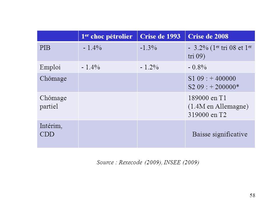 1 er choc pétrolierCrise de 1993Crise de 2008 PIB - 1.4%-1.3%- 3.2% (1 er tri 08 et 1 er tri 09) Emploi- 1.4%- 1.2%- 0.8% ChômageS1 09 : + 400000 S2 09 : + 200000* Chômage partiel 189000 en T1 (1.4M en Allemagne) 319000 en T2 Intérim, CDDBaisse significative Source : Rexecode (2009), INSEE (2009) 58