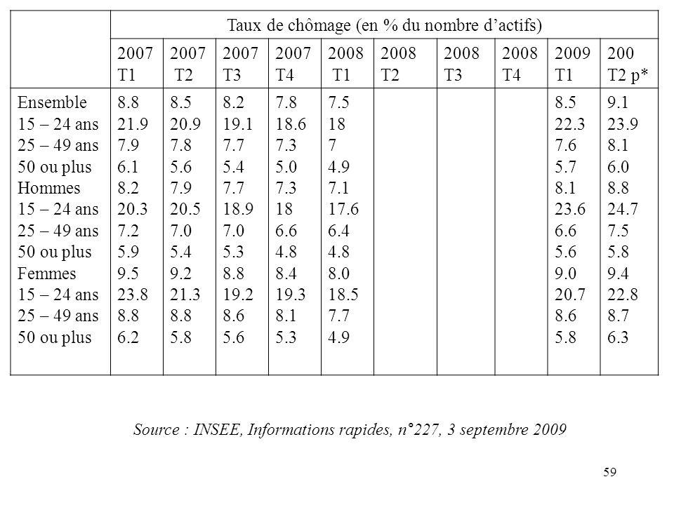 Taux de chômage (en % du nombre dactifs) 2007 T1 2007 T2 2007 T3 2007 T4 2008 T1 2008 T2 2008 T3 2008 T4 2009 T1 200 T2 p* Ensemble 15 – 24 ans 25 – 49 ans 50 ou plus Hommes 15 – 24 ans 25 – 49 ans 50 ou plus Femmes 15 – 24 ans 25 – 49 ans 50 ou plus 8.8 21.9 7.9 6.1 8.2 20.3 7.2 5.9 9.5 23.8 8.8 6.2 8.5 20.9 7.8 5.6 7.9 20.5 7.0 5.4 9.2 21.3 8.8 5.8 8.2 19.1 7.7 5.4 7.7 18.9 7.0 5.3 8.8 19.2 8.6 5.6 7.8 18.6 7.3 5.0 7.3 18 6.6 4.8 8.4 19.3 8.1 5.3 7.5 18 7 4.9 7.1 17.6 6.4 4.8 8.0 18.5 7.7 4.9 8.5 22.3 7.6 5.7 8.1 23.6 6.6 5.6 9.0 20.7 8.6 5.8 9.1 23.9 8.1 6.0 8.8 24.7 7.5 5.8 9.4 22.8 8.7 6.3 Source : INSEE, Informations rapides, n°227, 3 septembre 2009 59