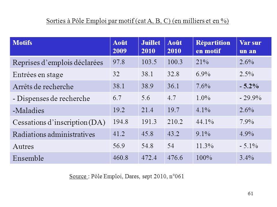 61 MotifsAoût 2009 Juillet 2010 Août 2010 Répartition en motif Var sur un an Reprises demplois déclarées 97.8103.5100.321%2.6% Entrées en stage 3238.132.86.9%2.5% Arrêts de recherche 38.138.936.17.6%- 5.2% - Dispenses de recherche 6.75.64.71.0%- 29.9% -Maladies 19.221.419.74.1%2.6% Cessations dinscription (DA) 194.8191.3210.244.1%7.9% Radiations administratives 41.245.843.29.1%4.9% Autres 56.954.85411.3%- 5.1% Ensemble 460.8472.4476.6100%3.4% Source : Pôle Emploi, Dares, sept 2010, n°061 Sorties à Pôle Emploi par motif (cat A, B, C) (en milliers et en %)