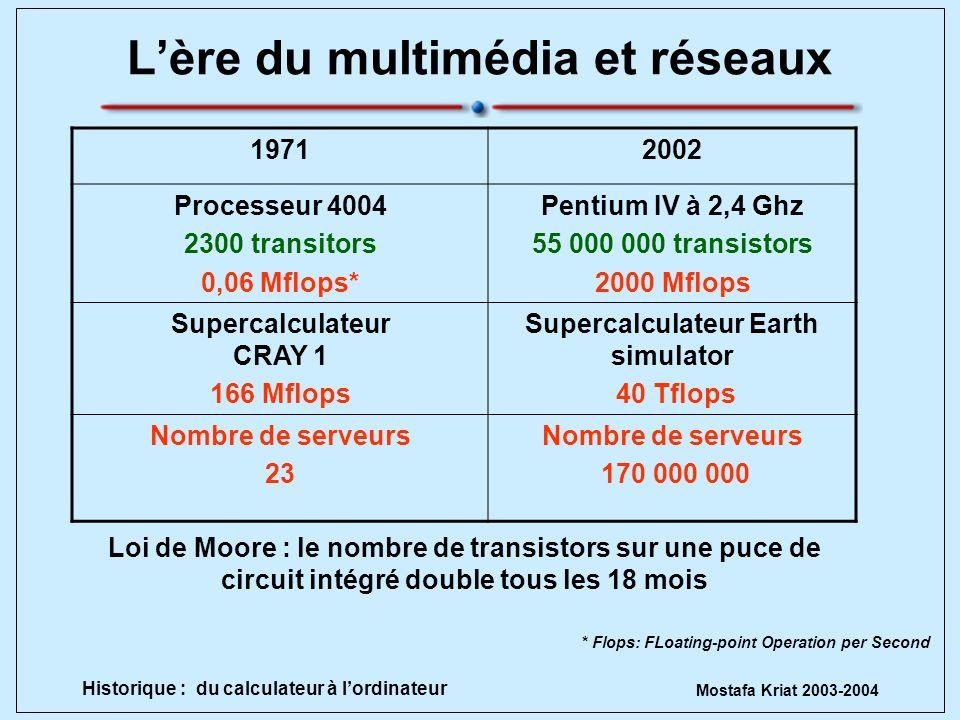 Mostafa Kriat 2003-2004 Historique : du calculateur à lordinateur Lère du multimédia et réseaux 19712002 Processeur 4004 2300 transitors 0,06 Mflops*