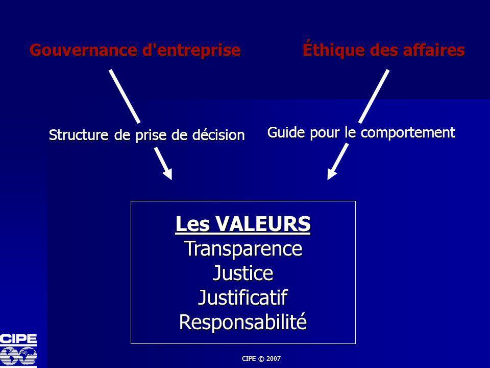 CIPE © 2007 Gouvernance d'entreprise Éthique des affaires Les VALEURS TransparenceJusticeJustificatifResponsabilité Guide pour le comportement Structu