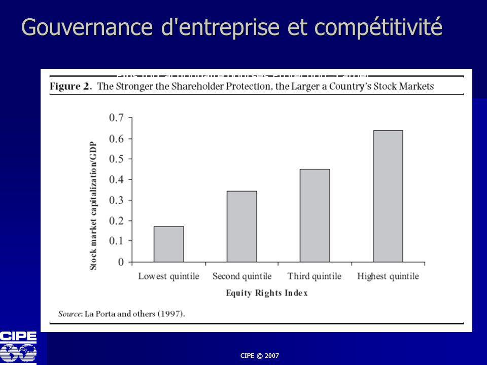 CIPE © 2007 Dilemme de la gouvernance d entreprise Les affaires coûtent plus à cause des régulations de gouvernance d entreprise Bénéfices de la mise en place de mécanismes de gouvernance d entreprise