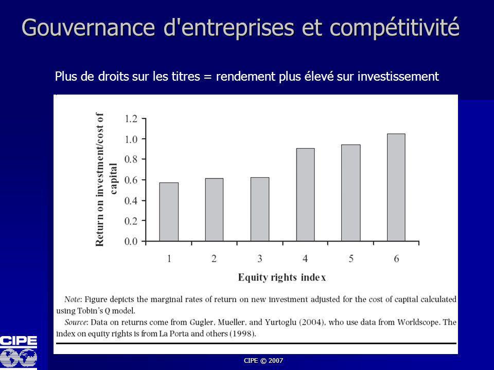 CIPE © 2007 Gouvernance d'entreprises et compétitivité Plus de droits sur les titres = rendement plus élevé sur investissement