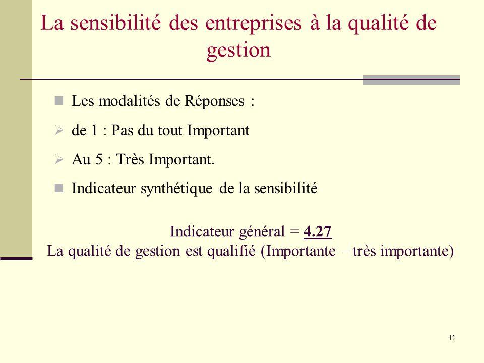 11 La sensibilité des entreprises à la qualité de gestion Les modalités de Réponses : de 1 : Pas du tout Important Au 5 : Très Important.
