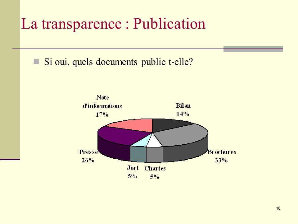 18 Si oui, quels documents publie t-elle La transparence : Publication