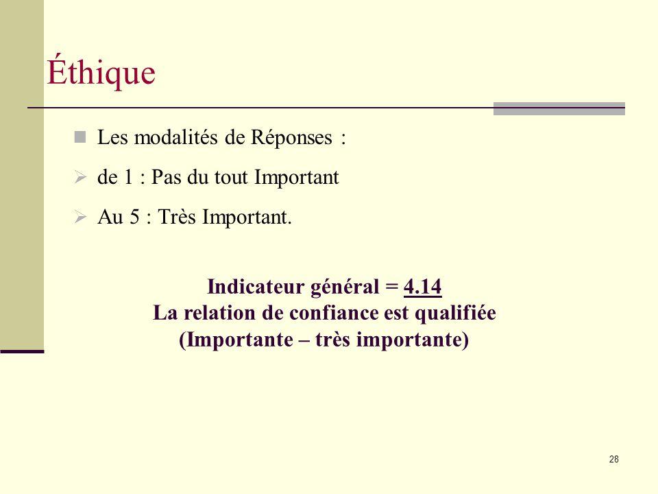 28 Les modalités de Réponses : de 1 : Pas du tout Important Au 5 : Très Important.