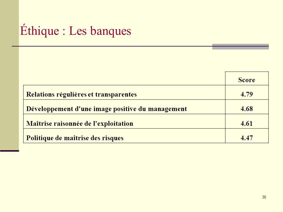 36 Éthique : Les banques Score Relations régulières et transparentes4.79 Développement d une image positive du management4.68 Maîtrise raisonnée de l exploitation4.61 Politique de maîtrise des risques4.47