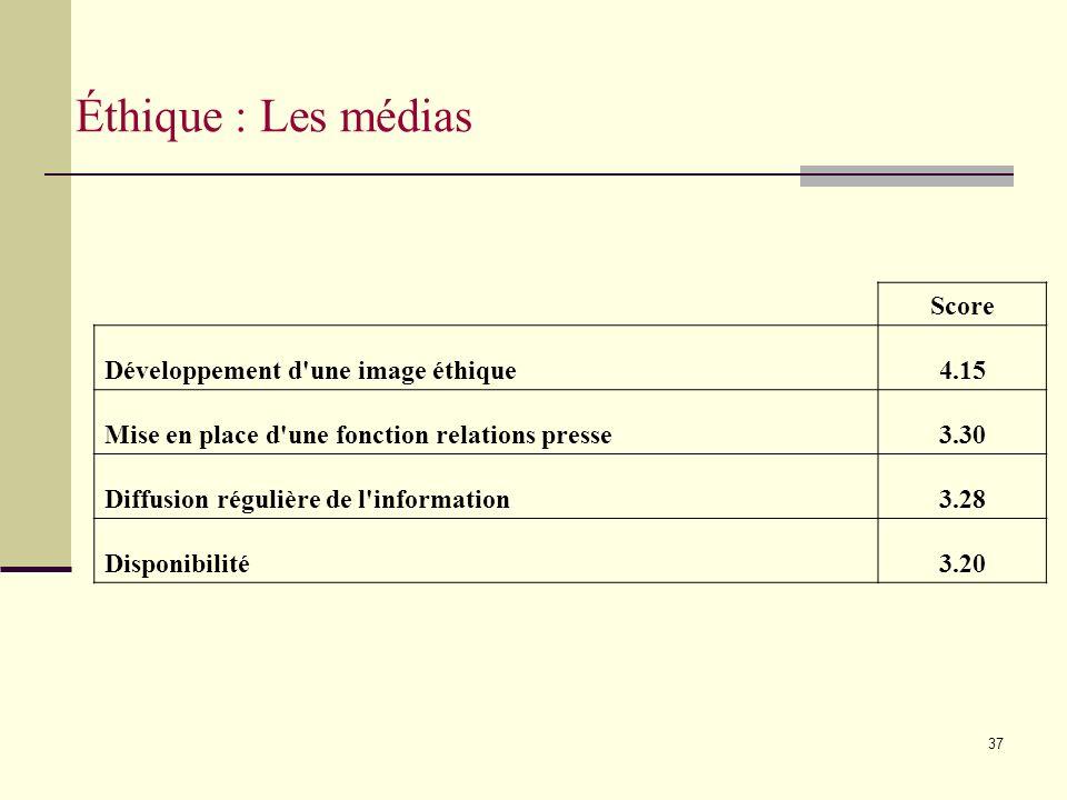 37 Éthique : Les médias Score Développement d une image éthique4.15 Mise en place d une fonction relations presse3.30 Diffusion régulière de l information3.28 Disponibilité3.20