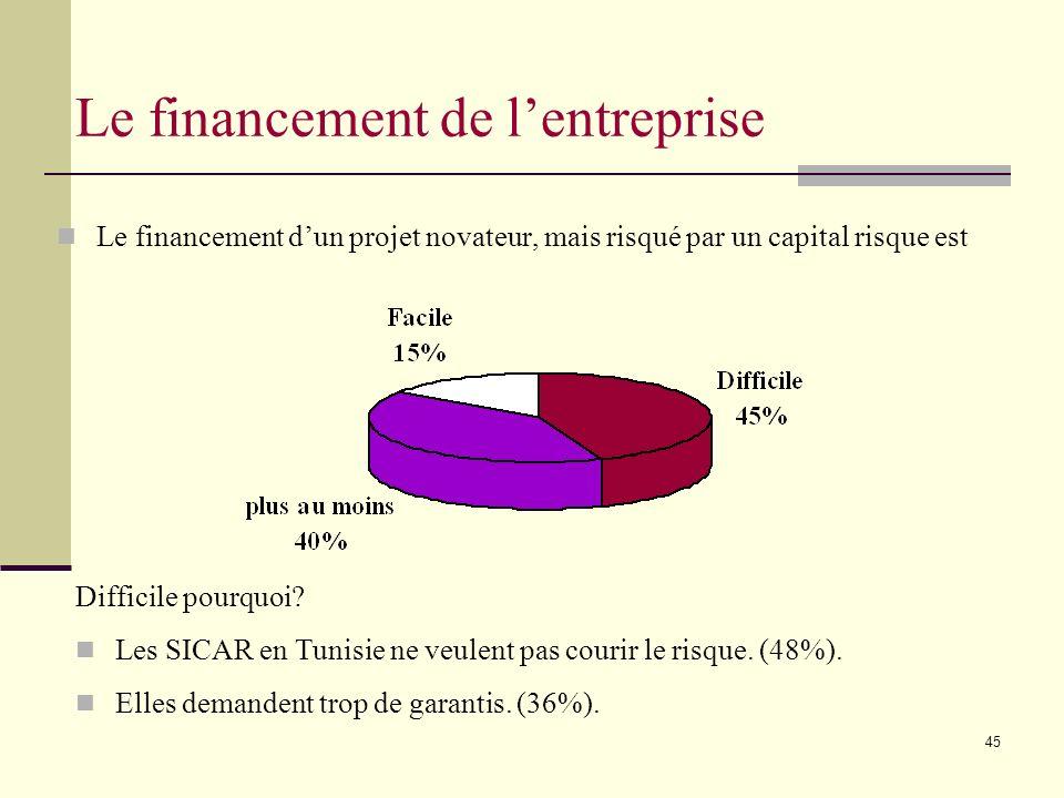 45 Le financement dun projet novateur, mais risqué par un capital risque est Le financement de lentreprise Difficile pourquoi.
