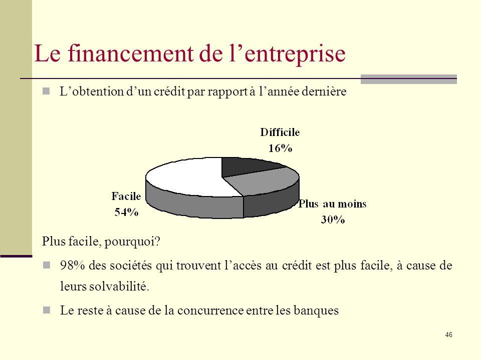 46 Lobtention dun crédit par rapport à lannée dernière Le financement de lentreprise Plus facile, pourquoi.
