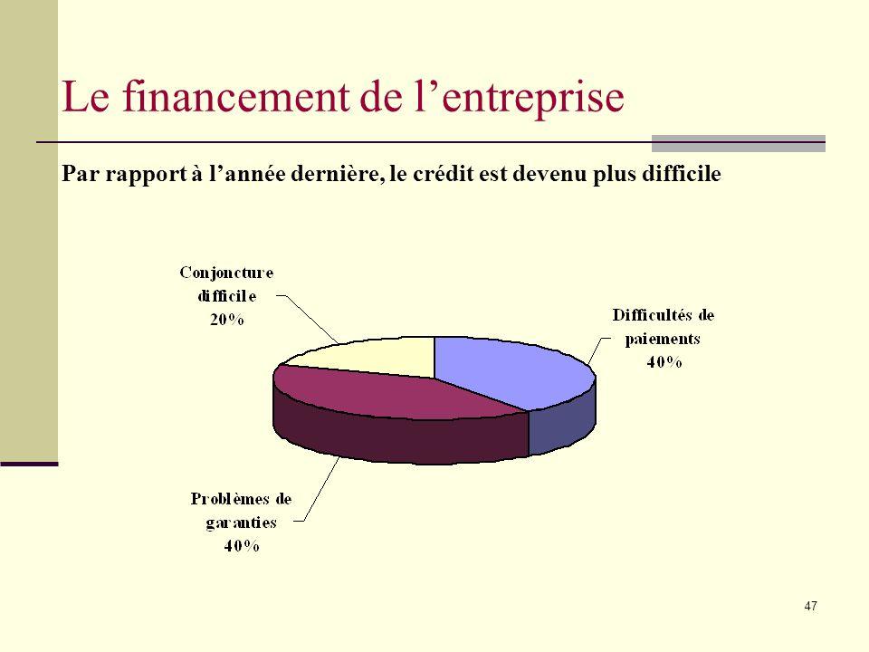 47 Le financement de lentreprise Par rapport à lannée dernière, le crédit est devenu plus difficile