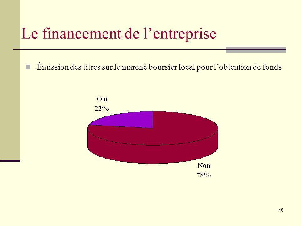 48 Émission des titres sur le marché boursier local pour lobtention de fonds Le financement de lentreprise