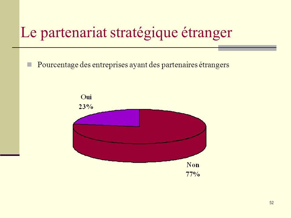 52 Pourcentage des entreprises ayant des partenaires étrangers Le partenariat stratégique étranger