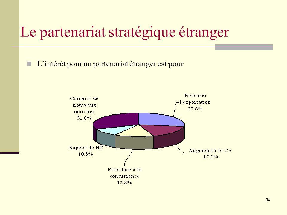 54 Lintérêt pour un partenariat étranger est pour Le partenariat stratégique étranger