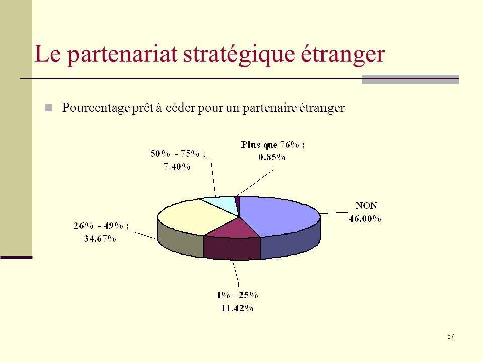 57 Pourcentage prêt à céder pour un partenaire étranger Le partenariat stratégique étranger