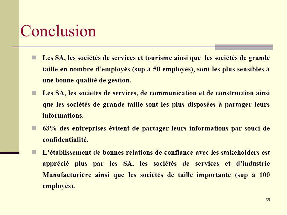 65 Les SA, les sociétés de services et tourisme ainsi que les sociétés de grande taille en nombre demployés (sup à 50 employés), sont les plus sensibles à une bonne qualité de gestion.