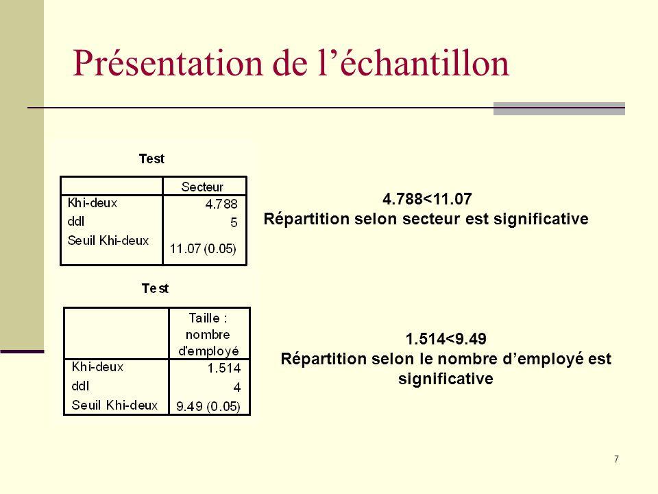 7 4.788<11.07 Répartition selon secteur est significative 1.514<9.49 Répartition selon le nombre demployé est significative