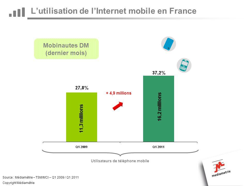 Lutilisation de lInternet mobile en France Source : Médiamétrie – TSM/MCI – Q1 2009 / Q1 2011 Copyright Médiamétrie Mobinautes DM (dernier mois) 16,2 millions + 4,9 millions 11,3 millions Utilisateurs de téléphone mobile