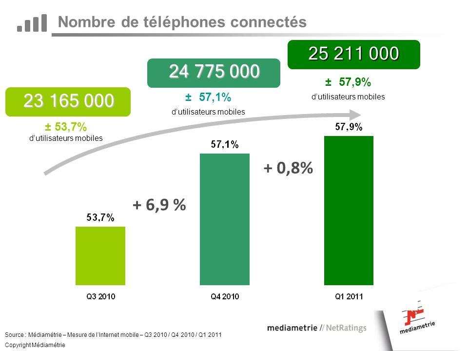+ 6,9 % 24 775 000 Nombre de téléphones connectés Source : Médiamétrie – Mesure de lInternet mobile – Q3 2010 / Q4 2010 / Q1 2011 Copyright Médiamétrie ± 53,7% dutilisateurs mobiles ± 57,1% dutilisateurs mobiles + 0,8% 23 165 000 25 211 000 ± 57,9% dutilisateurs mobiles