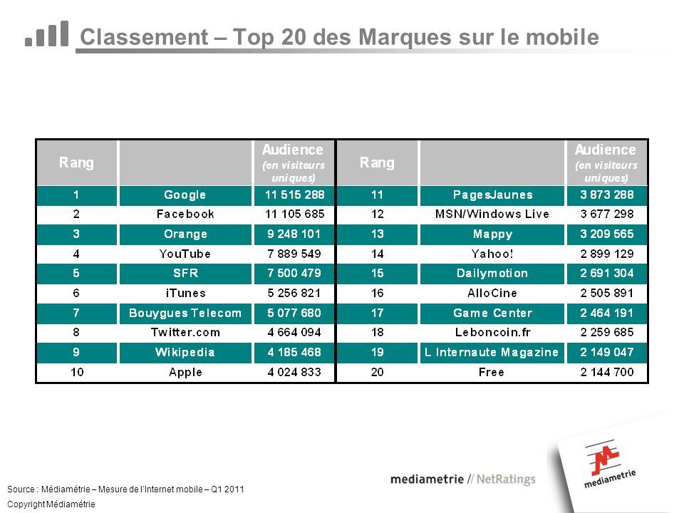 Classement – Top 20 des Marques sur le mobile Source : Médiamétrie – Mesure de lInternet mobile – Q1 2011 Copyright Médiamétrie