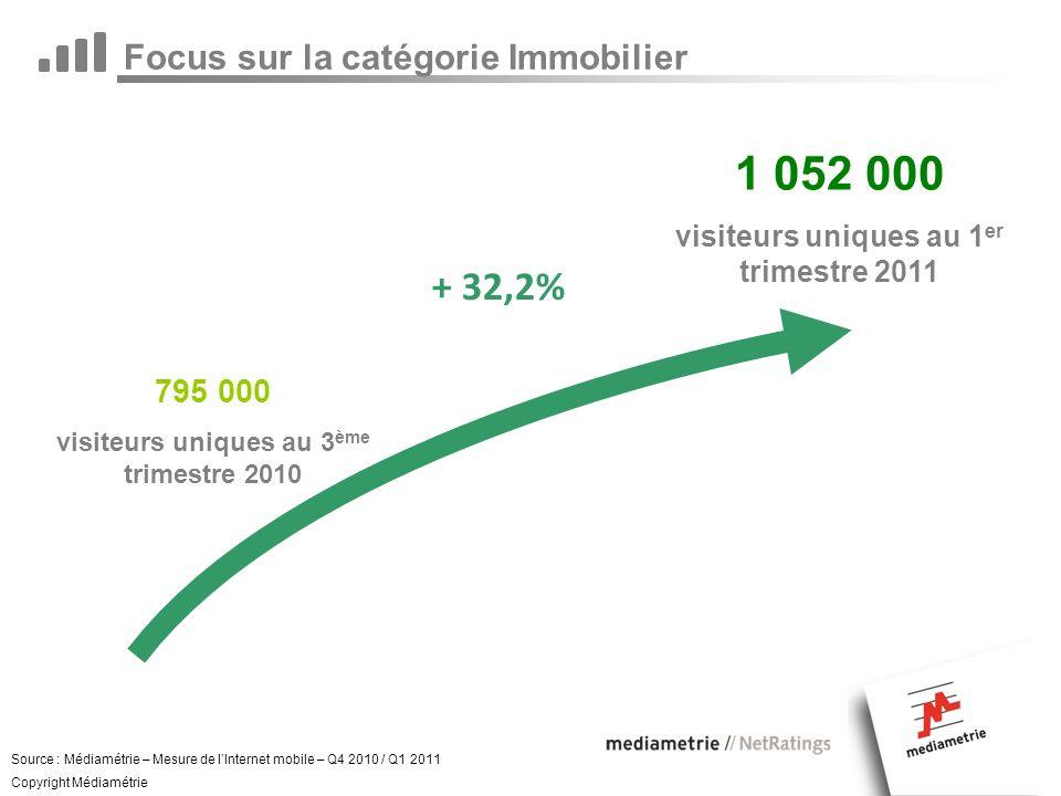 Focus sur la catégorie Immobilier 1 052 000 visiteurs uniques au 1 er trimestre 2011 Source : Médiamétrie – Mesure de lInternet mobile – Q4 2010 / Q1 2011 Copyright Médiamétrie 795 000 visiteurs uniques au 3 ème trimestre 2010 + 32,2%