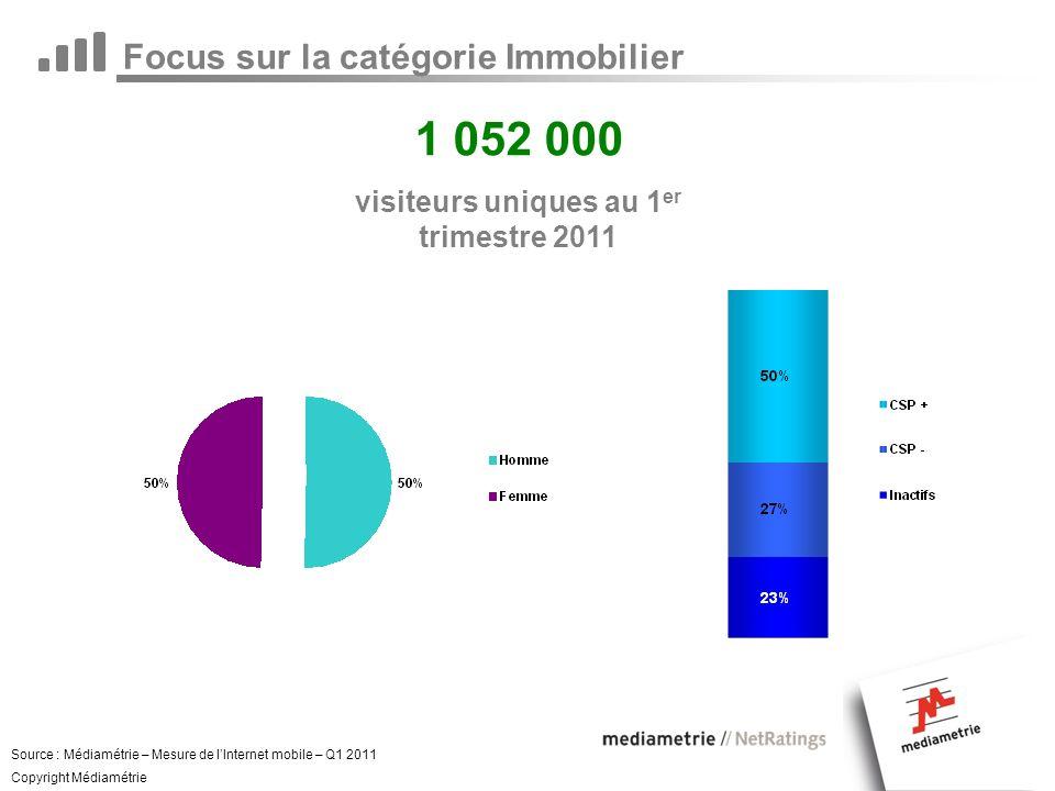 Focus sur la catégorie Immobilier 1 052 000 visiteurs uniques au 1 er trimestre 2011 Source : Médiamétrie – Mesure de lInternet mobile – Q1 2011 Copyright Médiamétrie