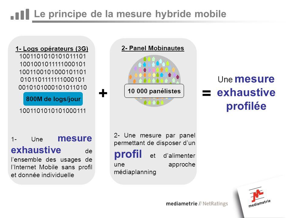 Le principe de la mesure hybride mobile 1- Logs opérateurs (3G) 1001101010101011101 1001001011111000101 1001100101000101101 0101101111111000101 0010101000101011010 … 1001101010101000111 800M de logs/jour 2- Panel Mobinautes 1- Une mesure exhaustive de lensemble des usages de lInternet Mobile sans profil et donnée individuelle 2- Une mesure par panel permettant de disposer dun profil et dalimenter une approche médiaplanning Une mesure exhaustive profilée =+ 10 000 panélistes