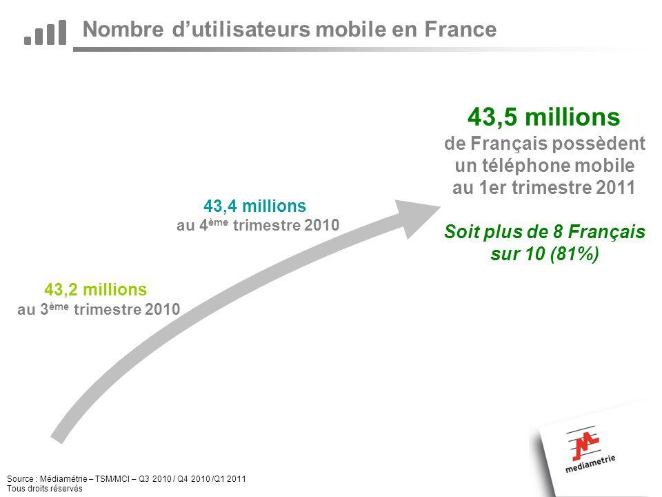 Nombre dutilisateurs mobile en France Source : Médiamétrie – TSM/MCI – Q3 2010 / Q4 2010 /Q1 2011 Tous droits réservés 43,5 millions de Français possèdent un téléphone mobile au 1er trimestre 2011 43,2 millions au 3 ème trimestre 2010 43,4 millions au 4 ème trimestre 2010 Soit plus de 8 Français sur 10 (81%)