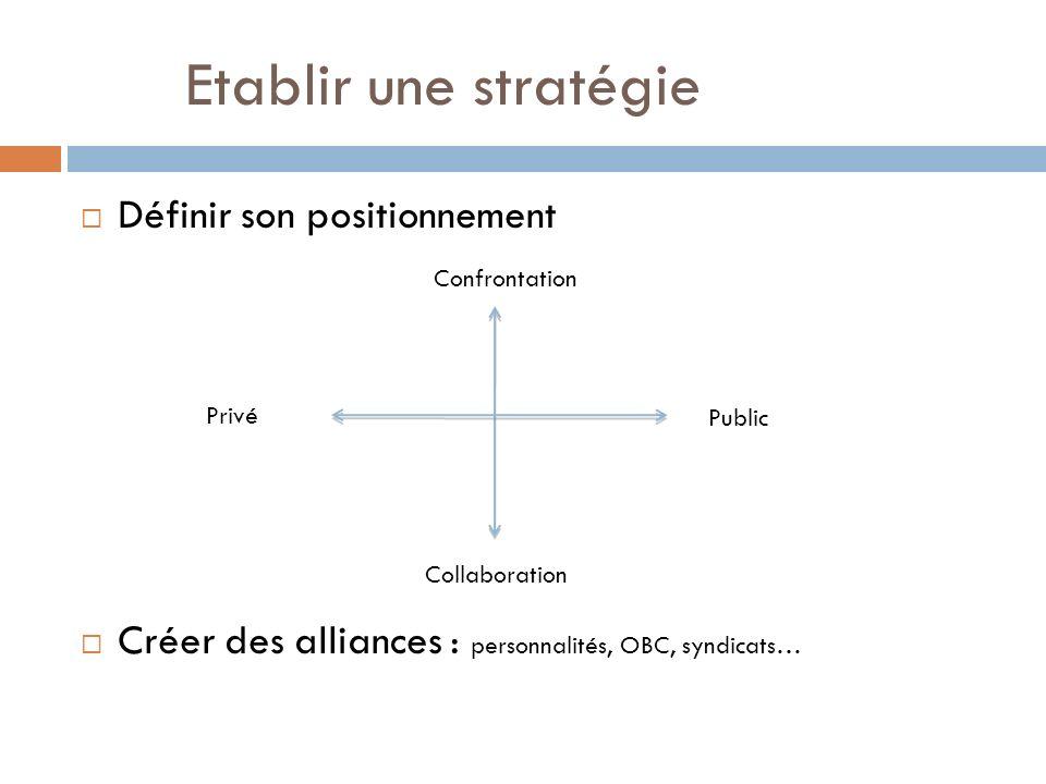 Etablir une stratégie Définir son positionnement Créer des alliances : personnalités, OBC, syndicats… Collaboration Privé Public Confrontation
