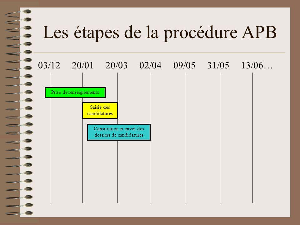 Les étapes de la procédure APB 03/12 20/01 20/03 02/04 09/05 31/05 13/06… Constitution et envoi des dossiers de candidatures Prise de renseignements S
