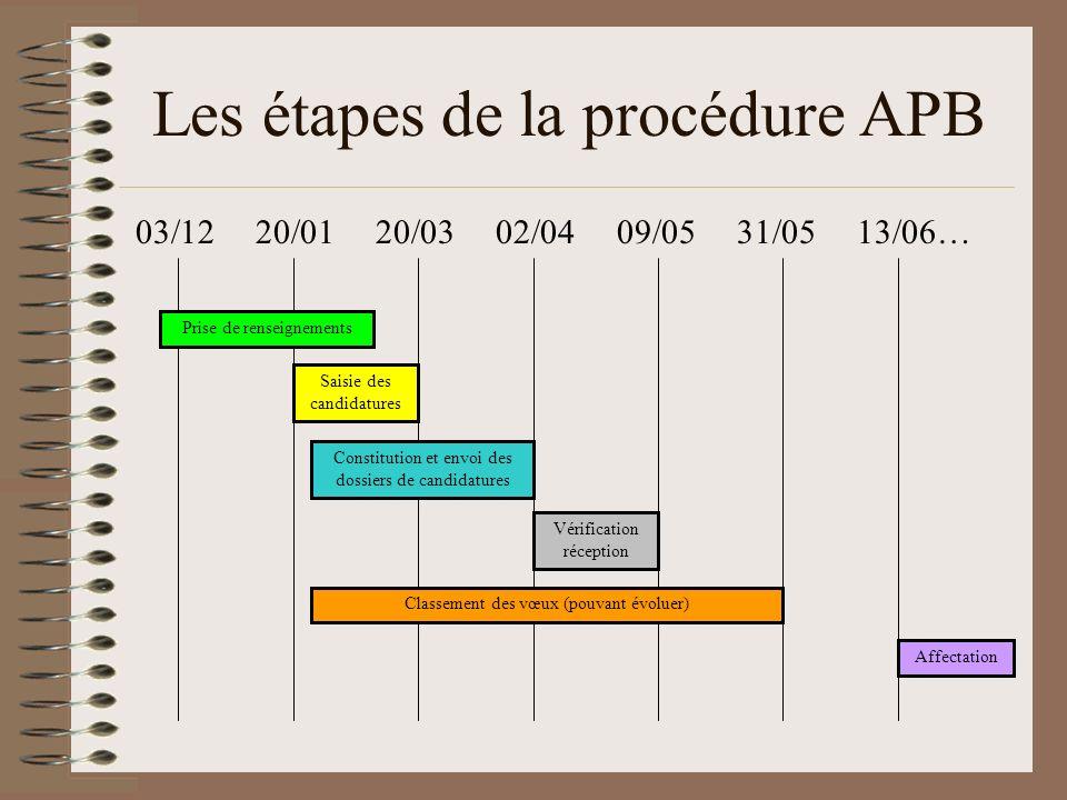 Les étapes de la procédure APB 03/12 20/01 20/03 02/04 09/05 31/05 13/06… Vérification réception Classement des vœux (pouvant évoluer) Affectation Pri