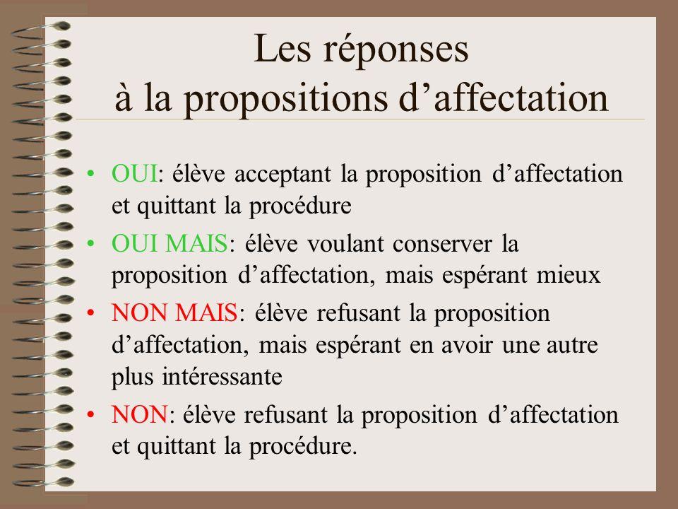 Les réponses à la propositions daffectation OUI: élève acceptant la proposition daffectation et quittant la procédure OUI MAIS: élève voulant conserve